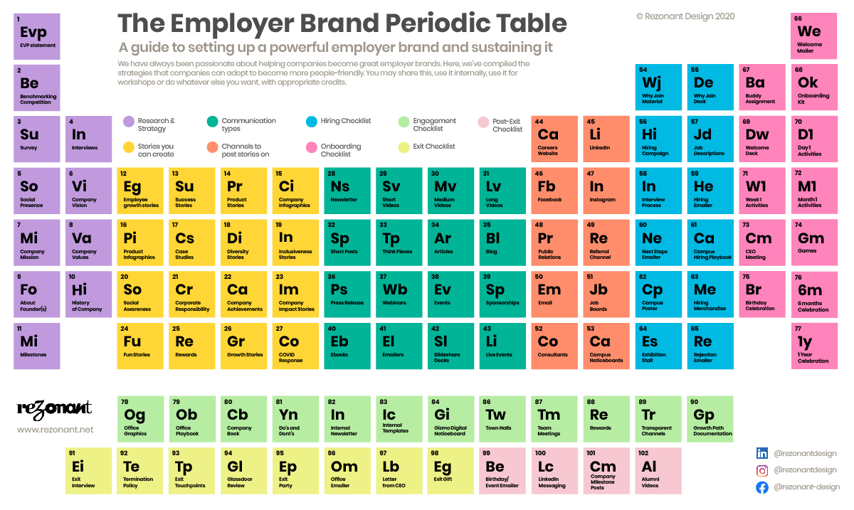 Employer Branding Periodic Table